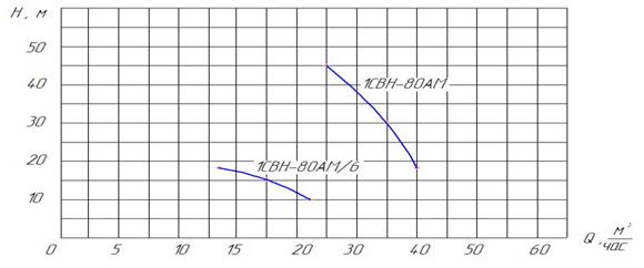 График рабочих интервалов самовсасывающих насосов типа 1СВН-80АМ и агрегатов 1АСВН-80АМ