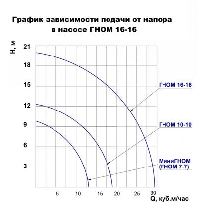 ГНОМ 16-16 характеристики