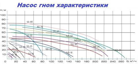 Характеристики насосов ГНОМ