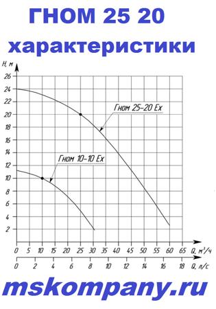 ГНОМ 25-20 характеристики