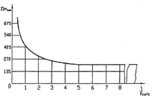 график зависимости