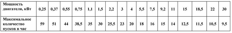 ограничение на количество запусков насоса в час