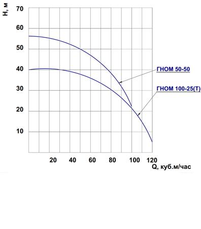 Технические характеристики насоса ГНОМ 50 50